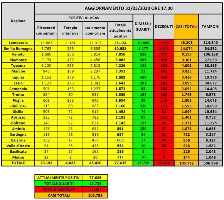 Coronavirus in Italia, 2.107 nuovi casi positivi e 837 i morti. Il bollettino della Protezione Civile