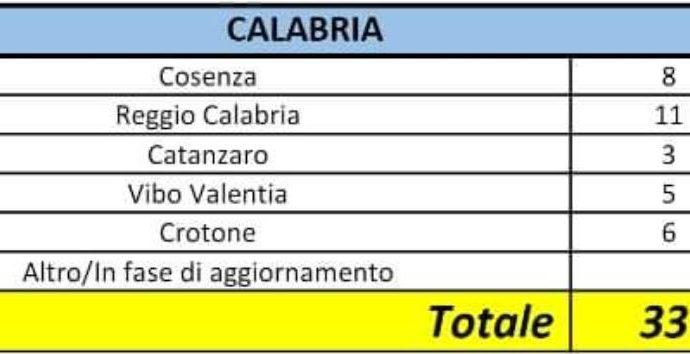 Coronavirus in Calabria, i dati ufficiali della Protezione civile: 33 contagiati in regione