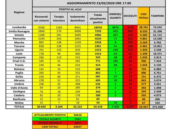Coronavirus in Italia, 3780 nuovi casi e 602 morti. Il bollettino della Protezione Civile