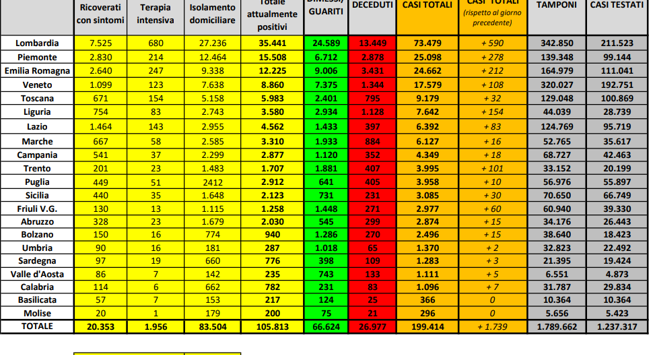 Coronavirus in Italia: 199.414 casi positivi e 26.977 morti. Il bollettino della Protezione Civile
