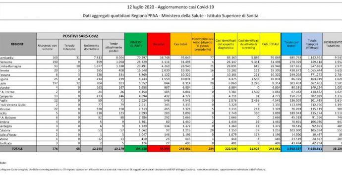 Coronavirus in Italia, 234 nuovi contagiati e 9 morti. Il bollettino della Protezione Civile