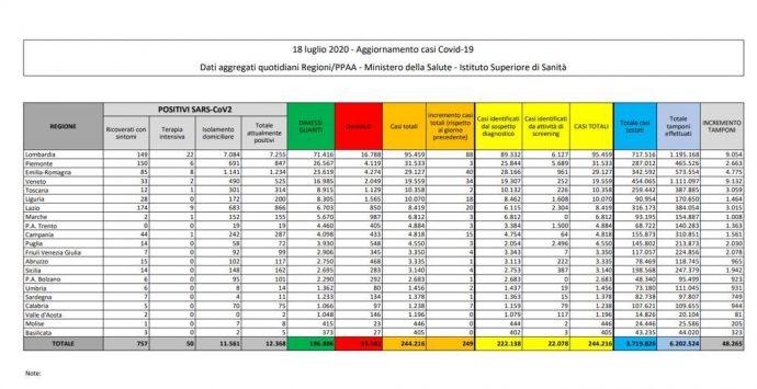 Coronavirus in Italia, 249 nuovi casi e 14 decessi. Il bollettino della Protezione Civile