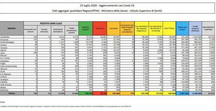 Coronavirus in Italia, 274 nuovi casi e 5 morti nelle ultime 24 ore. Il bollettino della Protezione Civile