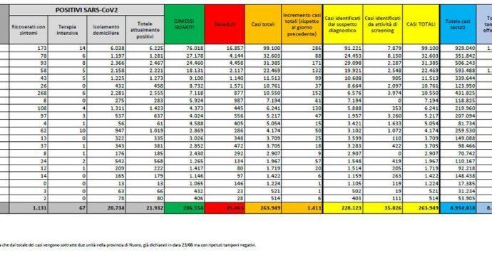 Coronavirus in Italia, 1411 nuovi positivi e 5 morti. Il bollettino della Protezione Civile