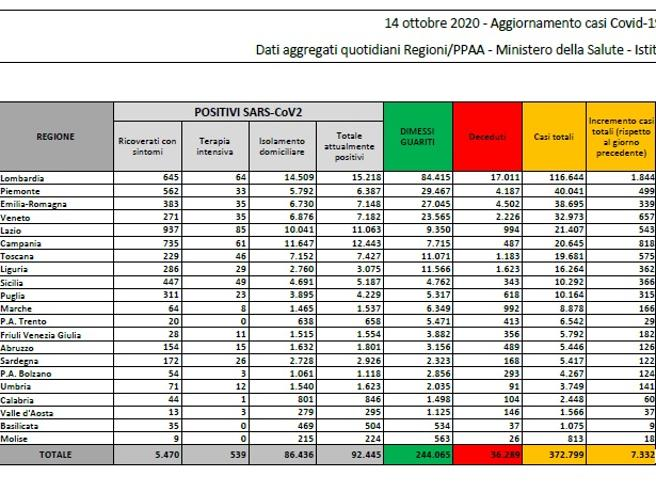 Coronavirus in Italia, 7332 nuovi contagi e 43 morti. Il bollettino della protezione civile