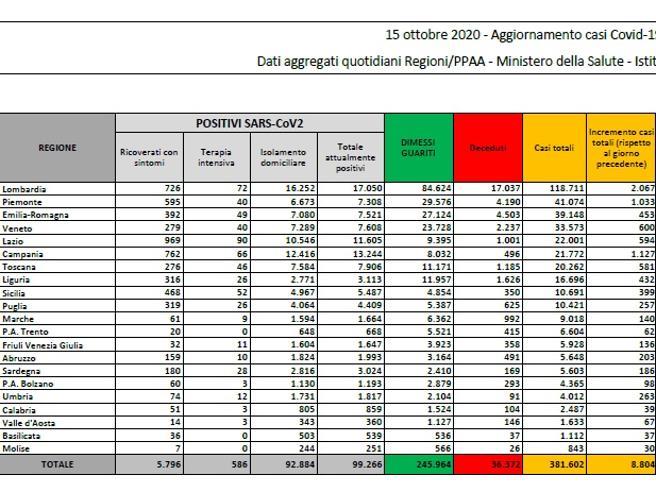 Coronavirus in Italia, 8.804 nuovi casi e 83 morti