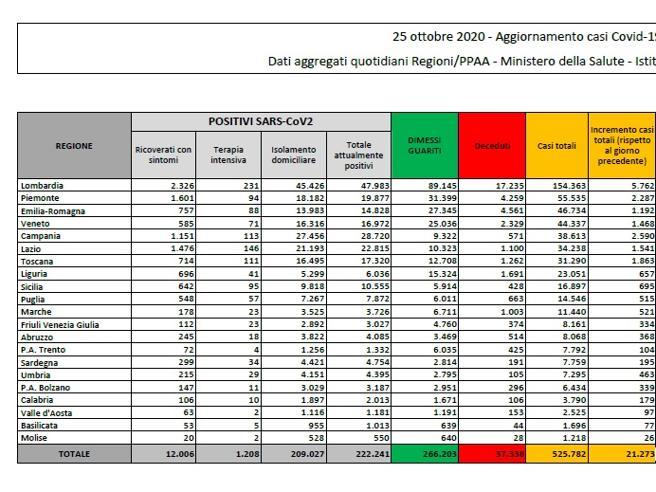 Coronavirus in Italia, 21.273 nuovi casi e 128 morti. Il bollettino