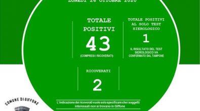 Coronavirus a Giffone, sale a 43 il numero dei positivi di cui 2 ricoverati