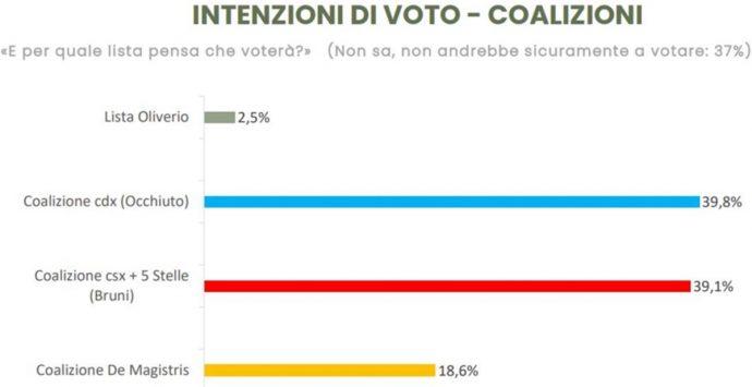 Elezioni Calabria, nel nuovo sondaggio Winpoll è un testa a testa tra Occhiuto e Bruni